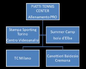 schema-tecnico-sporting