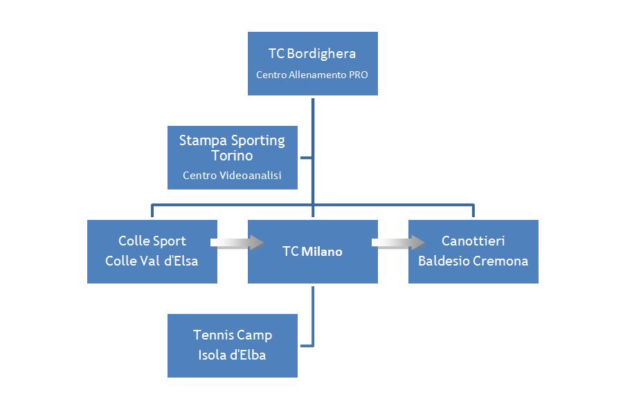 piatti tennis team struttura